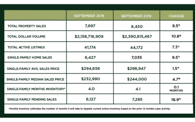 Houston Market Update – October 2019