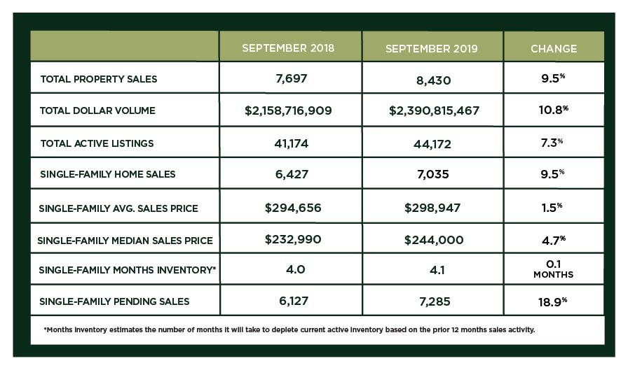 Houston Market Update – October 2019