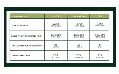 Central Texas Market Update – October 2019