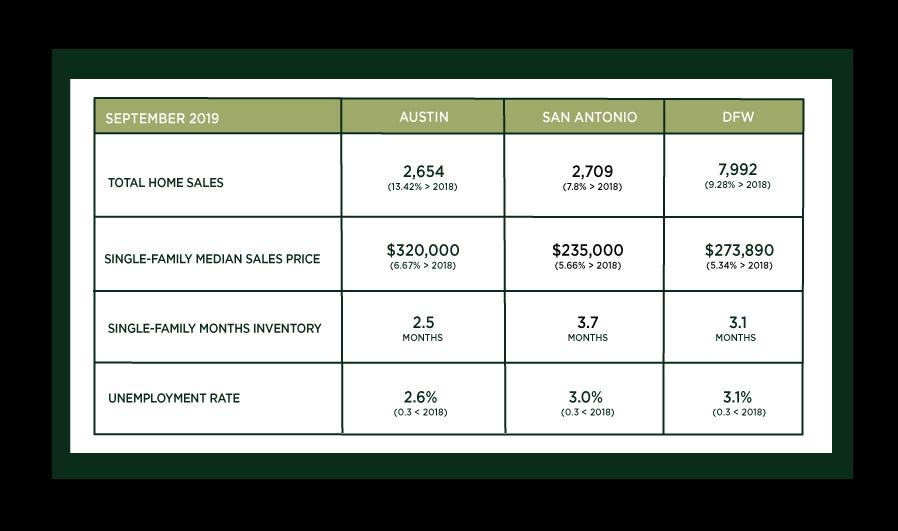 Central Texas Market Update – October 2019