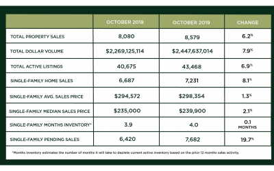 Houston Market Update – November 2019
