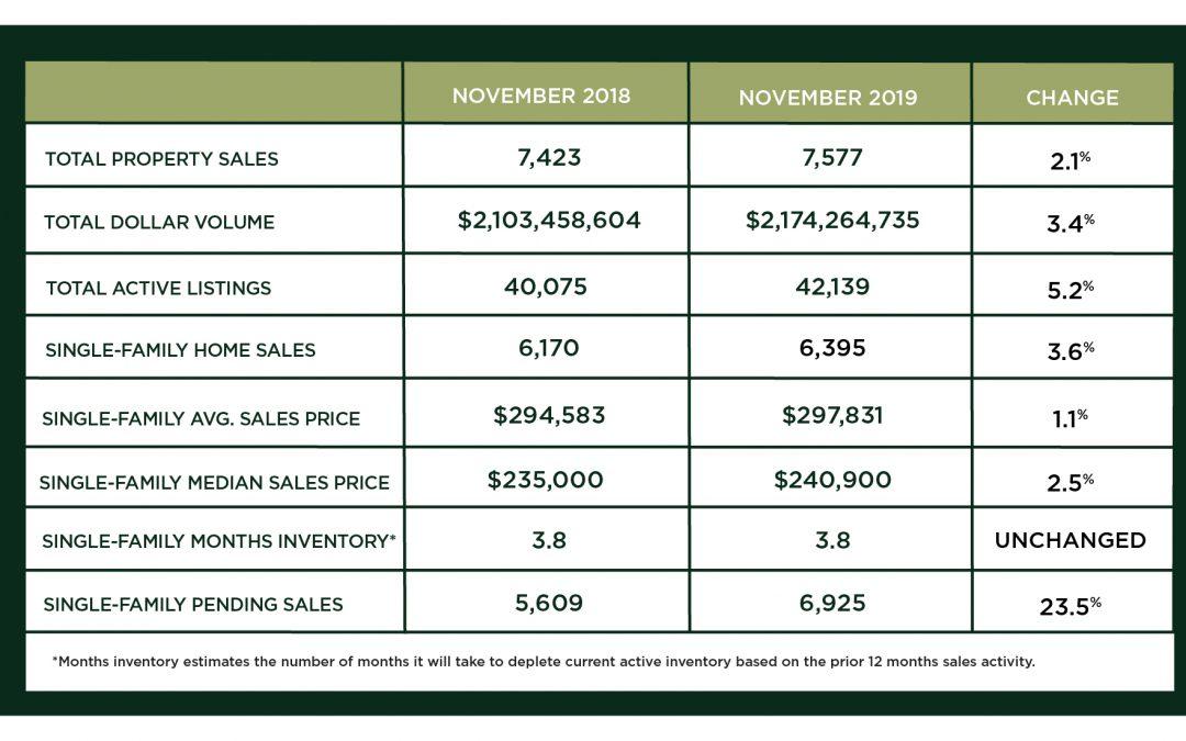 Houston Market Update – December 2019  Copy