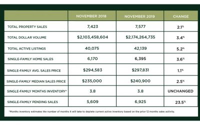 Houston Market Update – December 2019  Copy