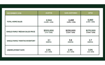 Central Texas Market Update – January 2020