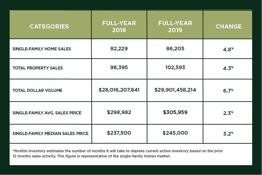 Houston Market Update – March 2020
