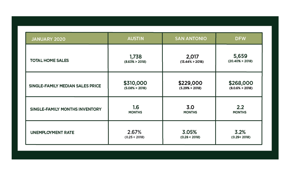 Central Texas Market Update – February 2020