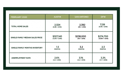 Central Texas Market Update – March 2020