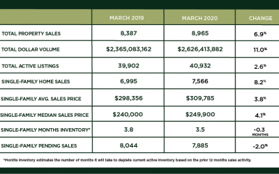 Houston Market Update – April 2020