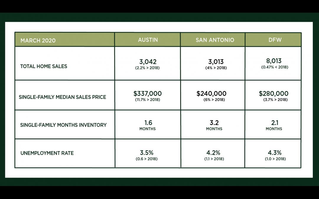 Central Texas Market Update – April 2020