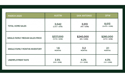 Central Texas Market Update – April 2020