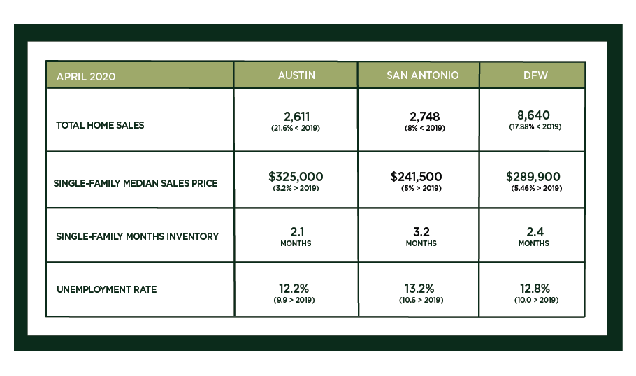 Central Texas Market Update – May 2020