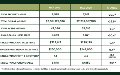 Houston Market Update – June 2020