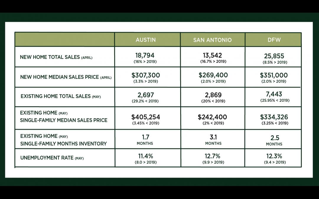 Central Texas Market Update – June 2020