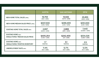 Central Texas Market Update – June 2020