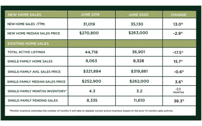 Houston Market Update – July 2020