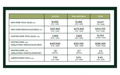 Central Texas Market Update – July 2020