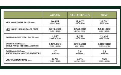 Central Texas Market Update – August 2020