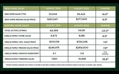 Houston Market Update – September 2020