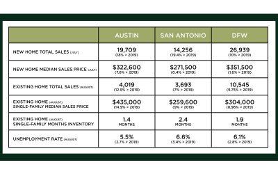 Central Texas Market Update – September 2020