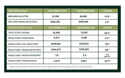 Houston Market Update – October 2020