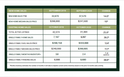 Houston Market Update – NOVEMBER 2020