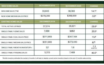 Houston Market Update – YEAR-END 2020