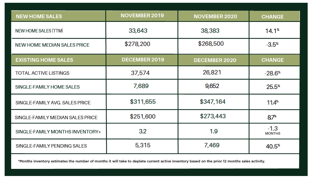 Houston Market Update – YEAR-END 2020