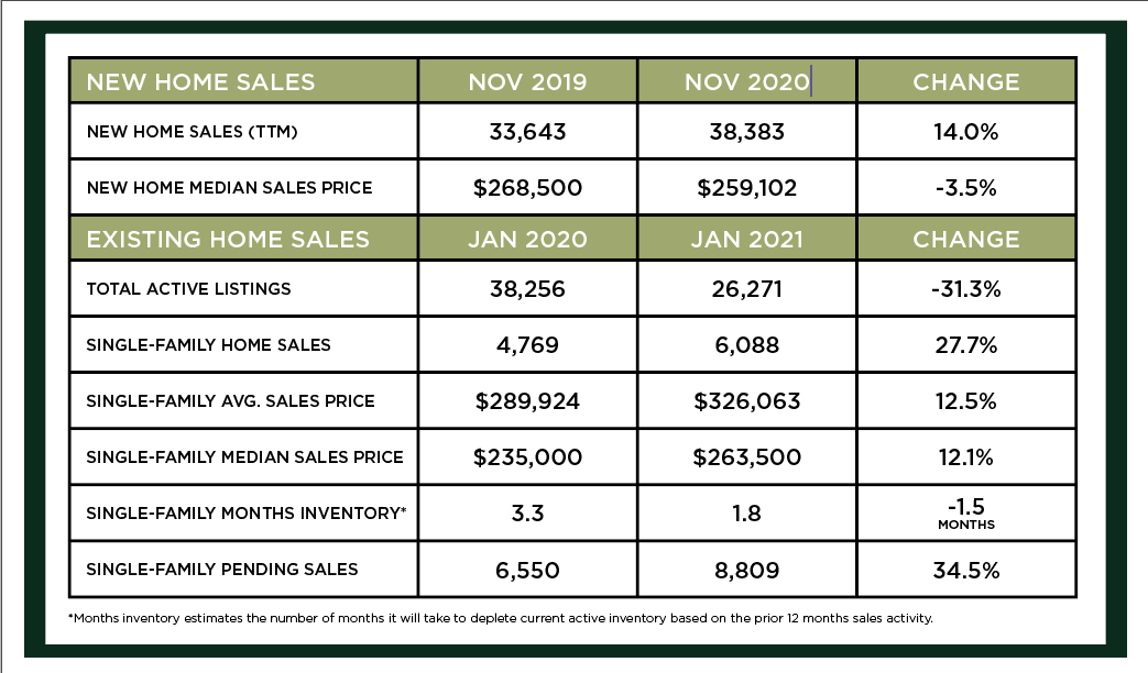 Houston Market Update – February 2021