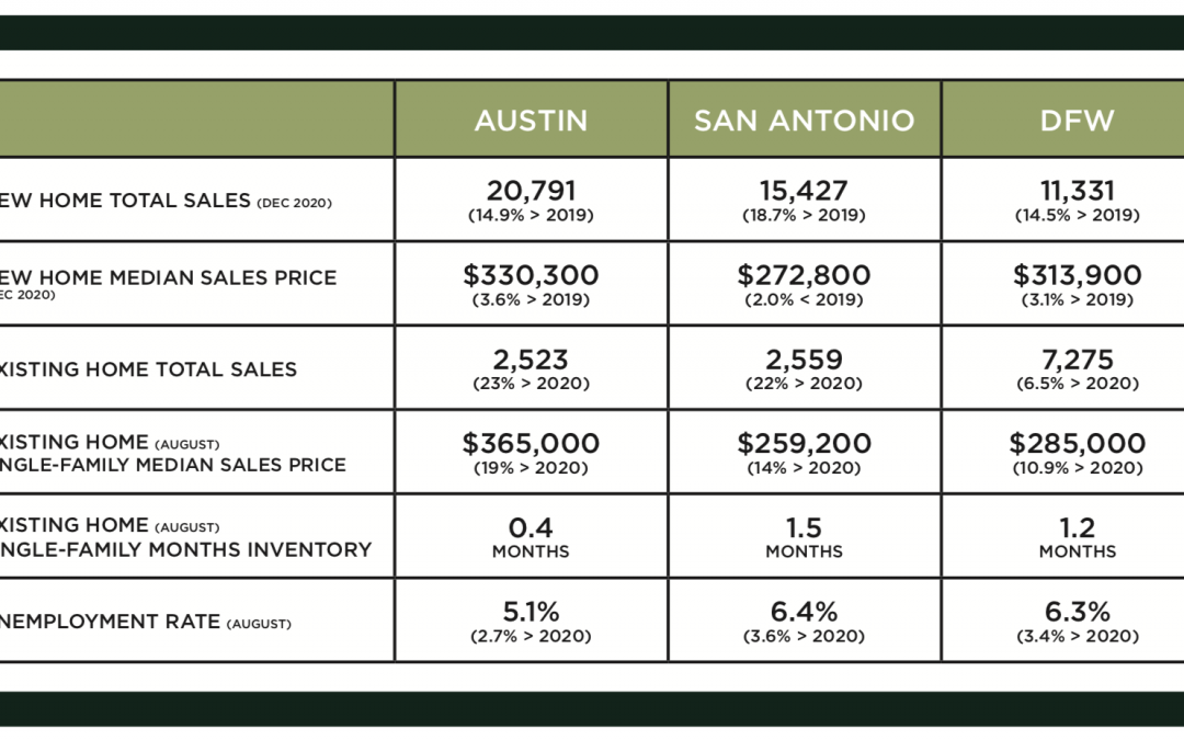 Central Texas Market Update – February 2021