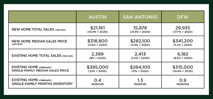 Central Texas Market Update – March 2021