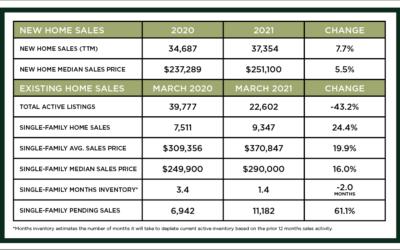 Houston Market Update -April 2021
