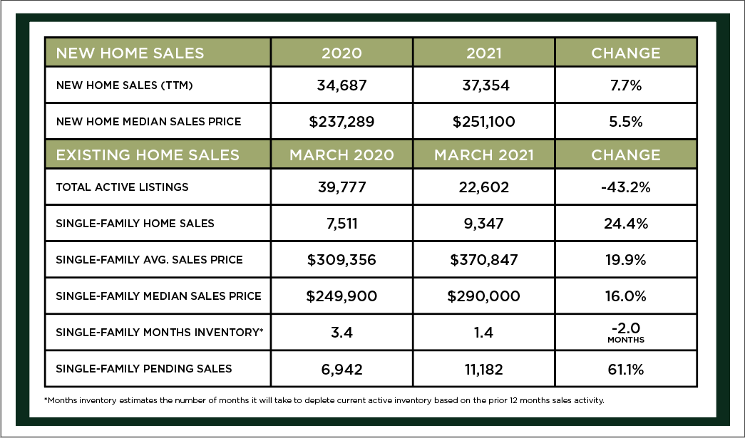 Houston Market Update -April 2021