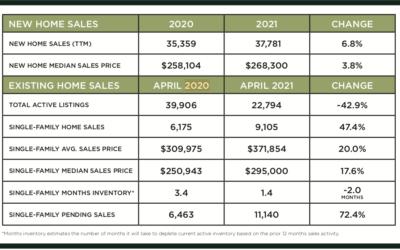 Houston Market Update -May 2021