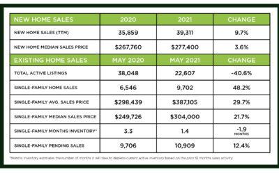 Houston Market Update -June 2021