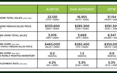 Central Texas Market Update – July 2021