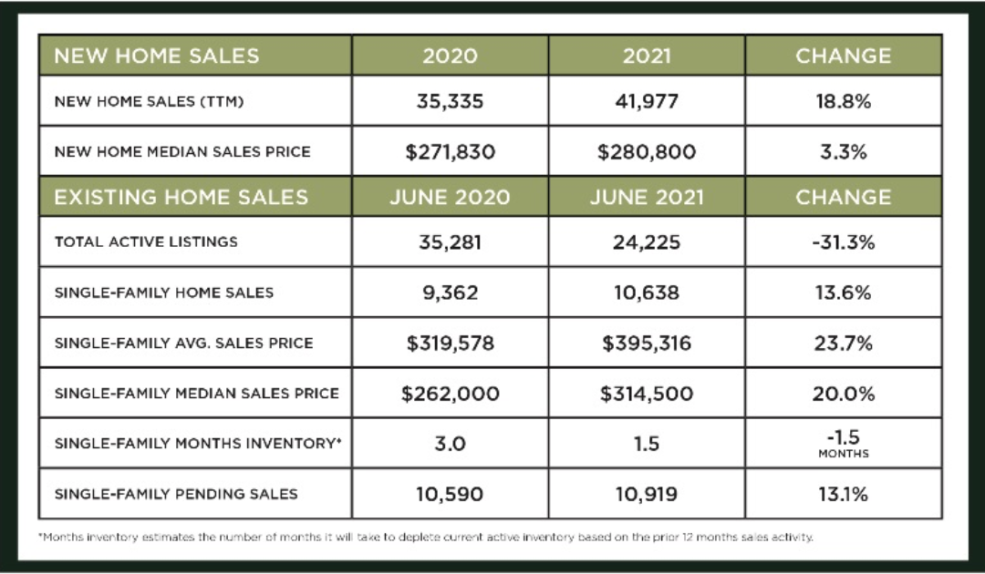Houston Market Update -July 2021