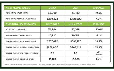 Houston Market Update -August 2021
