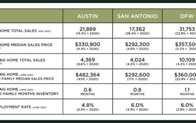 Central Texas Market Update – August 2021