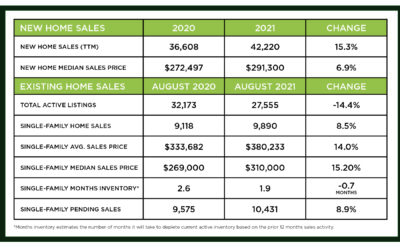 Houston Market Update -September 2021