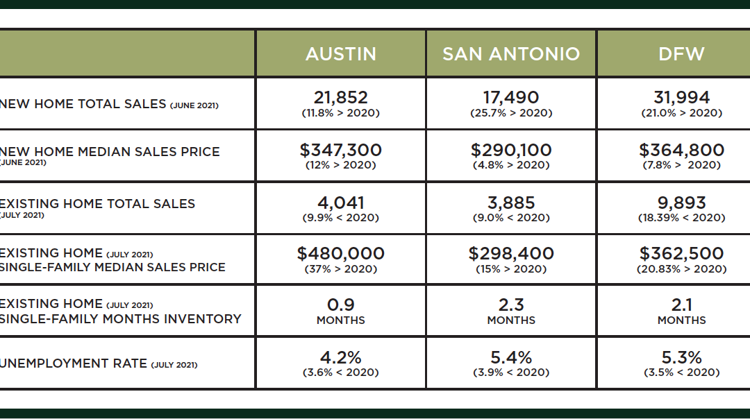 Central Texas Market Update – September 2021